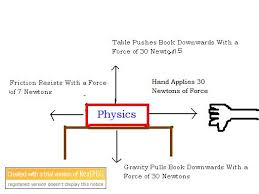 forces   schools online   fandom powered by wikiain the above diagram  both horizontal and vertical forces are labeled  there is no motion in the vertical aspect  because the force of gravity and the