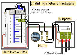 how to install a subpanel how to install main lug Sub Panel Wiring Diagram put electric meter on subpanel sub panel wiring diagram for garage