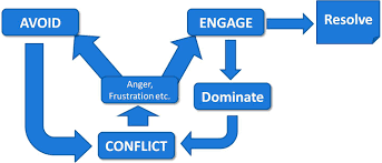 effective communication skills for business and personal success how conflict happens