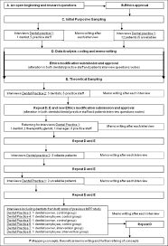how to do a grounded theory study a worked example of a study of 12874 2011 640 moesm4 esm jpeg authors original file for figure 1