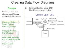 dfd examples       creating data flow diagrams example
