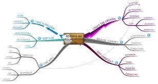 revising an argumentative essay mind map revising an argumentative essay
