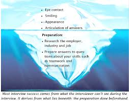 most common interview questions examples of questions you can ask the interviewer iceberg