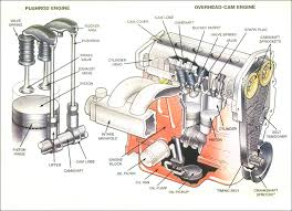 cross sectional view of overhead cam engine and pushrod engine jpg diesel engine parts for cat