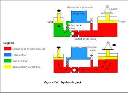 basic systems   hydraulic systemsfig   gif   bytes