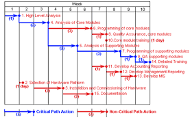 process analysis   additional techniquescritical path analysis   ghant chart