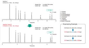 InertCap Fast GC Columns | Products | GL Sciences