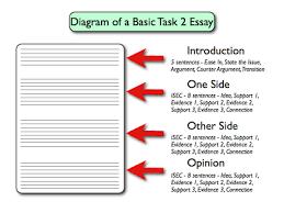how to start essay in ielts   essayielts academic writing task  question types general essay