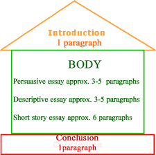proper structure of an essay proper structure of an argumentative essay  best computer science  utopian society essays
