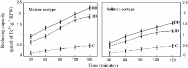 Responses of two ecotypes of Medicago ciliaris to direct and ...