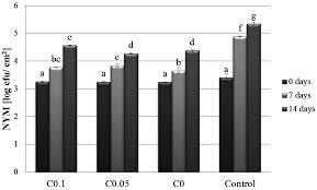 molecules full text polysaccharide based edible coatings molecules 22 00390 g003