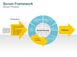 scrum methodology diagrams   editable powerpoint slidesscrum methodology framework