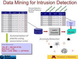 Phd thesis intrusion detection data mining   udgereport    web fc  com Phd thesis intrusion detection data mining