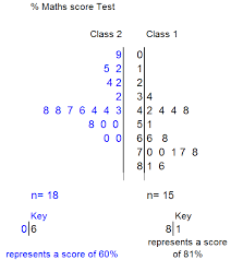 basic statisticsfrom the diagram  it can be seen that the median score for class  is    and that the modal group is the forties percentage range  since seven people got a