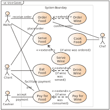what is use case diagram  uml use case diagram     definition from    use case diagram restaurant model