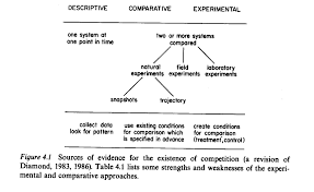 scientific tools for conservation keddy 1989 figure 4 1