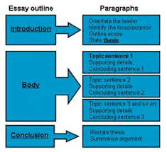 ap english literature poetry sample essays  essay ap english literature and composition poetry essays