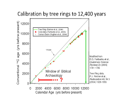 IBSS   The Bible and Science   How Old is the Earth Most young earth creationists do not accept tree ring dating  Since they claim the world is only       years old  you cannot have a tree dating back
