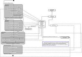 process data diagram   wikipediaprocess data diagram