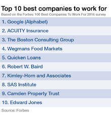want a job at one of the world s top employers here s how but what everyone wants to know is how do you get a job at one of these companies you re in luck fortune spoke to the heads of hr and recruitment at some