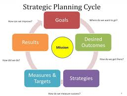 strategic planning and business development defining role of a strategic plan cycle
