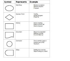 process flow diagram symbols meaning photo album   diagramsimages of process flow diagram symbols diagrams