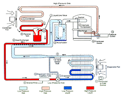 condenser refrigeration system  refrigeration cycle   r witherspoonbasic refrigeration cycle diagram