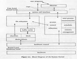block diagram of system kernel