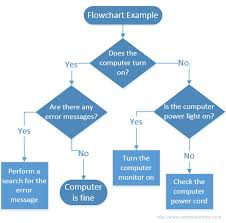 what is flowchart flowchart example