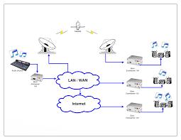 wan optimization techniques wan avaliability wan management wide area networking