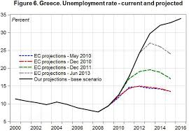 2013 multiplier effect sa 2013 unemployment fig6