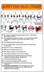 A better pain chart | Funny Dirty Adult Jokes, Memes & Pictures via Relatably.com