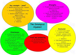 ontological scales me uk ontological argument spidergram