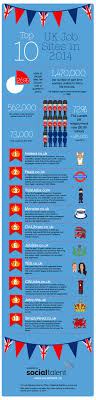 17 best images about infographics to aid your job search on top 10 uk job boards in 2014 infographic social talent black belts