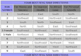 lucky feng shui directions chart calculate feng shui kua