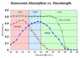 Critical <b>wavelength</b> and broad-spectrum UV <b>protection</b> | Dr. Ken ...