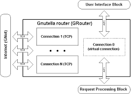 the implementation of the flow control algorithm for the    the gnutella router diagram
