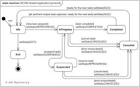 dicom hosted application life cycle uml protocol state machine    dicom hosted application life cycle uml protocol state machine diagram example