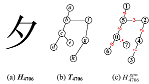 (a) A simplified <b>Chinese</b> character H4706 defined in [42]; (b) a ...