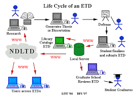 Excerpted  Electronic Theses and Dissertations  Digitizing      Lifecycle gif courtesy of Virginia Tech ETD Project