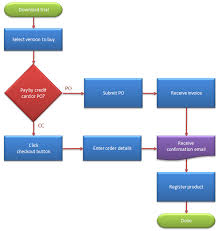 how to create a flow chart in excel   breezetree    colorful flowchart