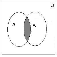 venn diagramthe venn diagram above represents that set a and set b are disjoint set
