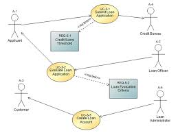 creating a use case diagram   casecomplete support