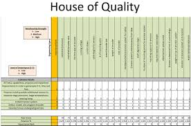 house of quality   chainimagehouse of quality