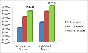 school counselor salary how to become a science teacher salary addiction counseling salary