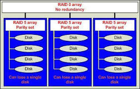 raid  offers a balance of performance  storage capacity  and    raid  diagram
