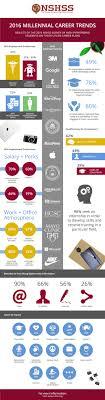 nshss millennial career survey nshss nshss millennial career survey infographic