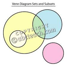 clip art  venn diagram sets and subsets color  labeled   abcteachclip art  venn diagram sets and subsets color  labeled   preview
