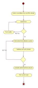 uml diagrams for railway reservation   programs and notes for mcaactivity diagram for cancel ticket