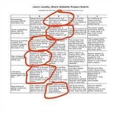 process analysis essay grading rubric   alex henleyprocess analysis essay grading rubric   mcn build